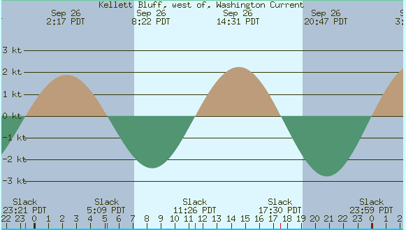 Kellett bluff currents